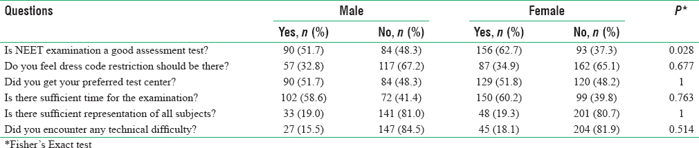 Table 2: Distribution of responses based on gender